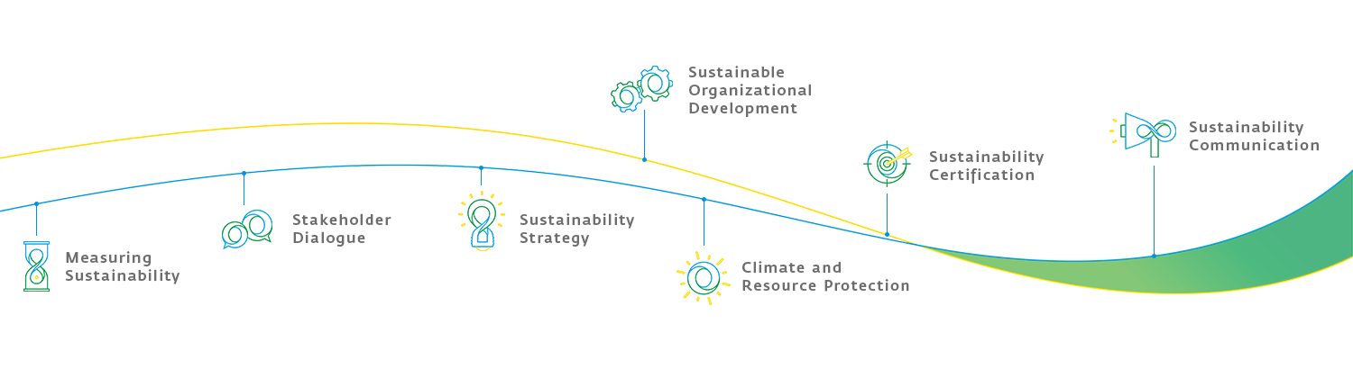 The fjol sustainability path